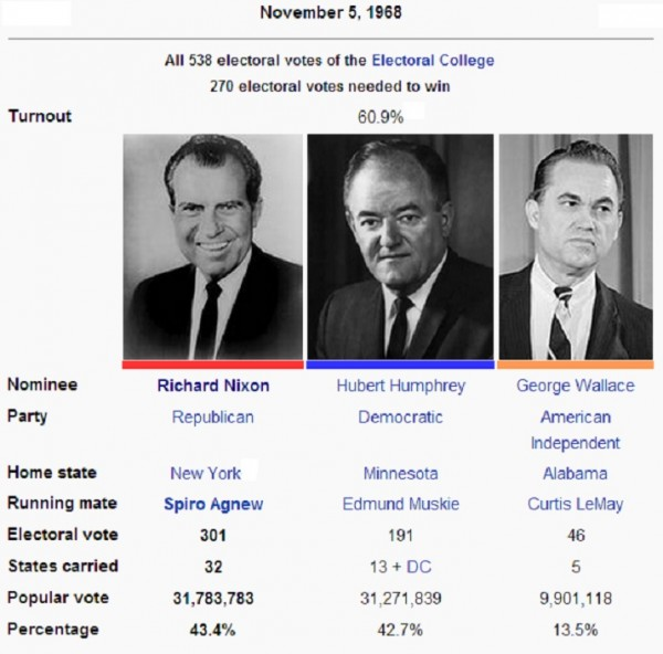 the presidential election of 1972 Heeeey everybody in this video, we discuss the landslide election of 1972, which pitted president nixon vs senator george mcgovern of south dakota enjoy.