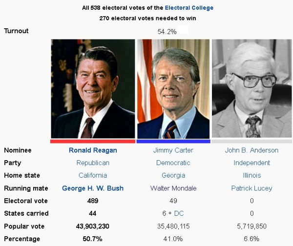 the presidential election of 1980 Presidential election results: year popular votes electoral votes 1976: james e carter, jr 40,827,394: 297:  in the 1980 election, reagan won in 46 out of 50.