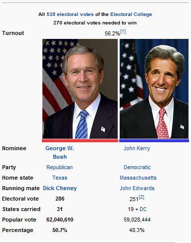 The presidential electorial race of 2004 george bush vs john kerry