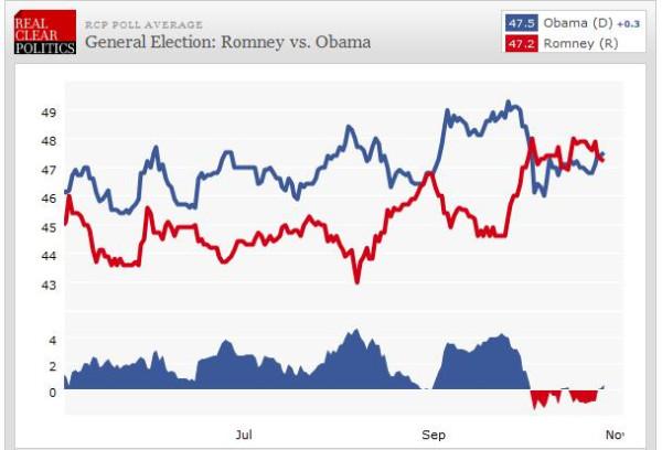 Those Ever-Changing Polls: potus_geeks