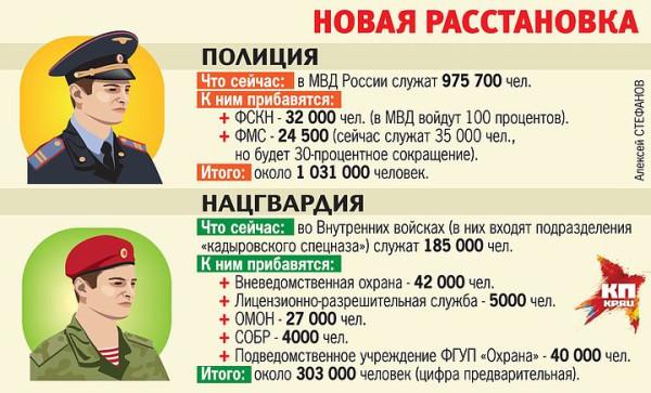 Национальная гвардия России 2018. Закон. Состав. Зарплата