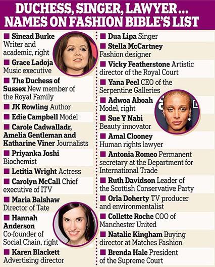 25 самых влиятельных женщин Великобритании по версии Vogue UK