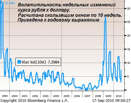 Волатильность валютного курса