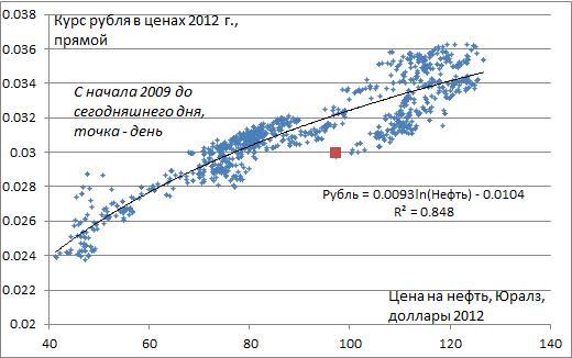 Курс рубля в зависимости от цены на нефть
