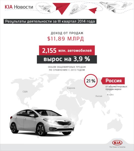 Доходы-от-продаж-KIA-Motors-в-III-квартал-2014