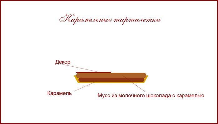 Карамельные тарталетки