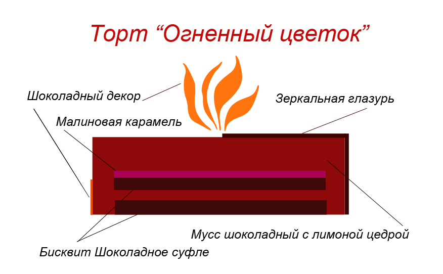 Схема Огненный цветок