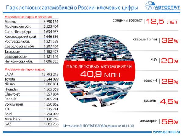 автопарк статистика рф 2015