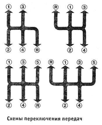 Схема переключения коробки передач на газель