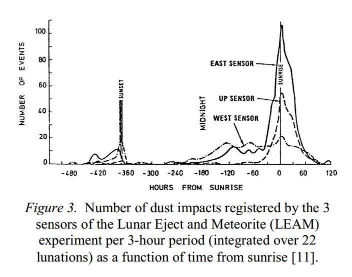 dust impacts