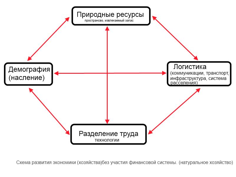 Общая схема экономического