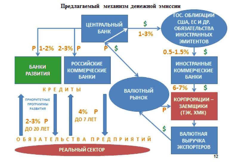 механизм эмиссии