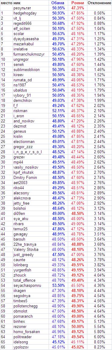 US-Totalizator-2012-result