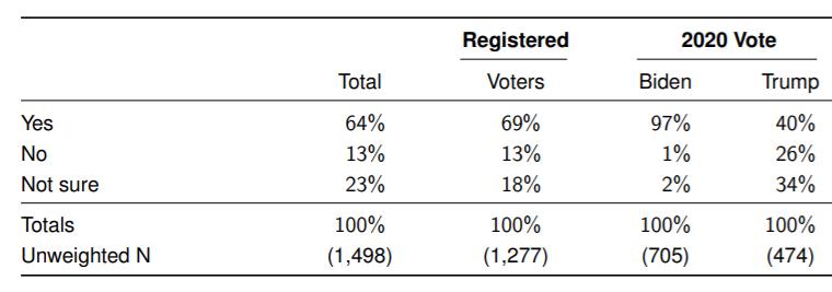 Какой процент сторонников Трампа не верит в инаугурацию Байдена?