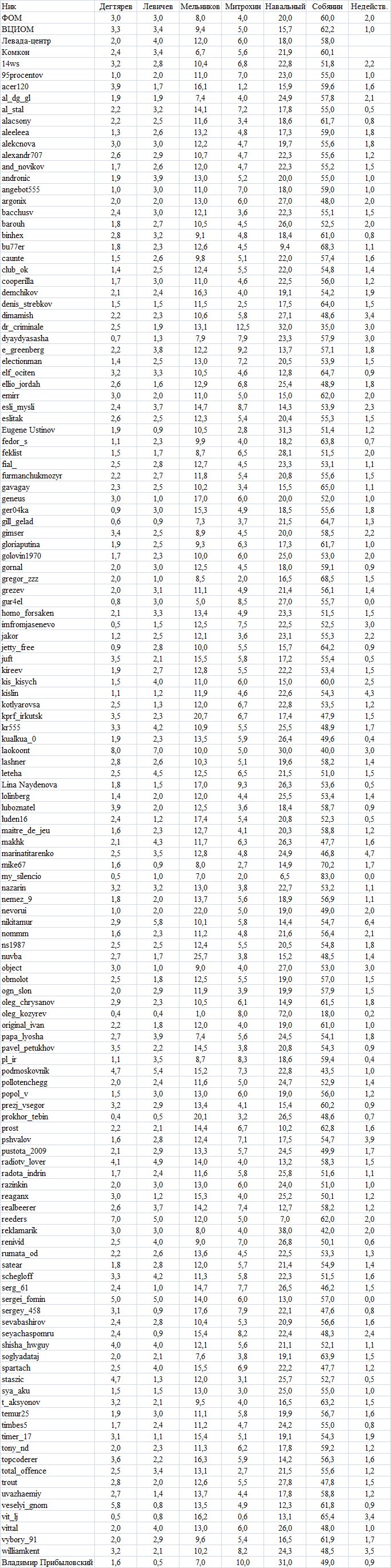 Moscow2013Forecasts