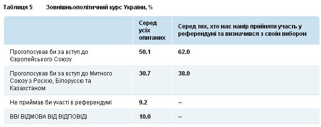 ukraine_poll