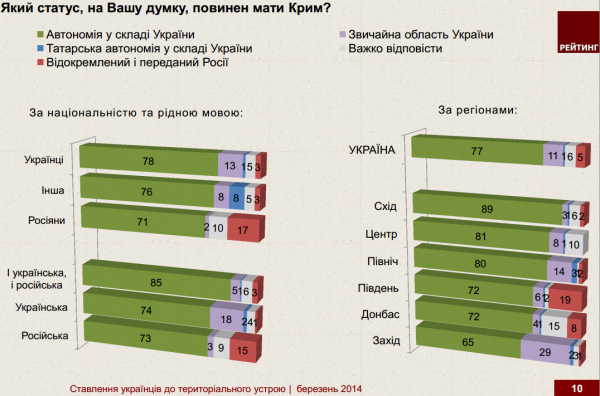 rating_poll_crimea