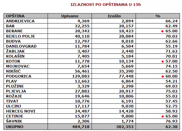 montenegro-turnout15