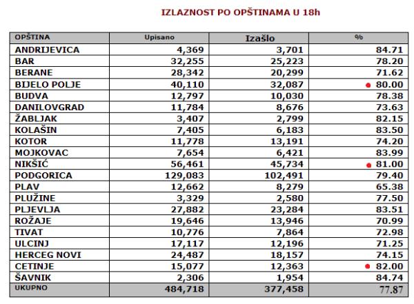 montenegro-turnout18