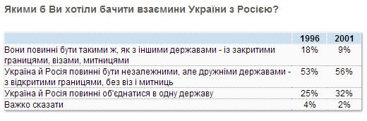 kmis_poll_2001