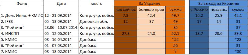 donbass-polls
