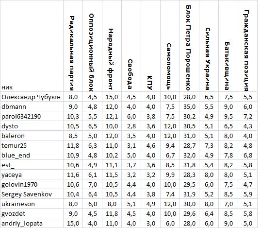 ukraine-forecasts