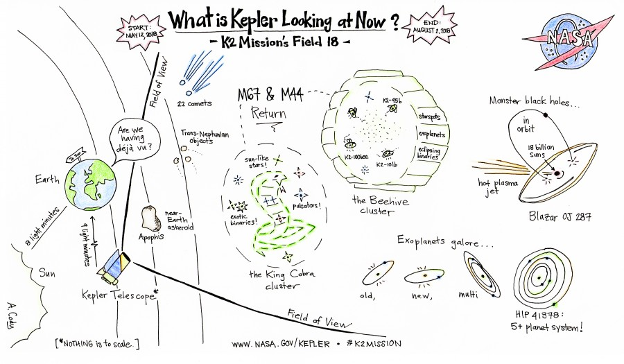 The Kepler telescope is transferred to the Kepler safe mode, telescope, mission, campaign, fuel, reserves, tanks, system, fuel, pressure, drop, hydrazine, data, command, will, therefore, Kepler, observational, specialists, of observations