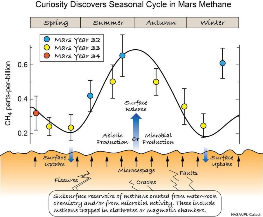 Mars Express определил возможный район происхождения марсианского метана