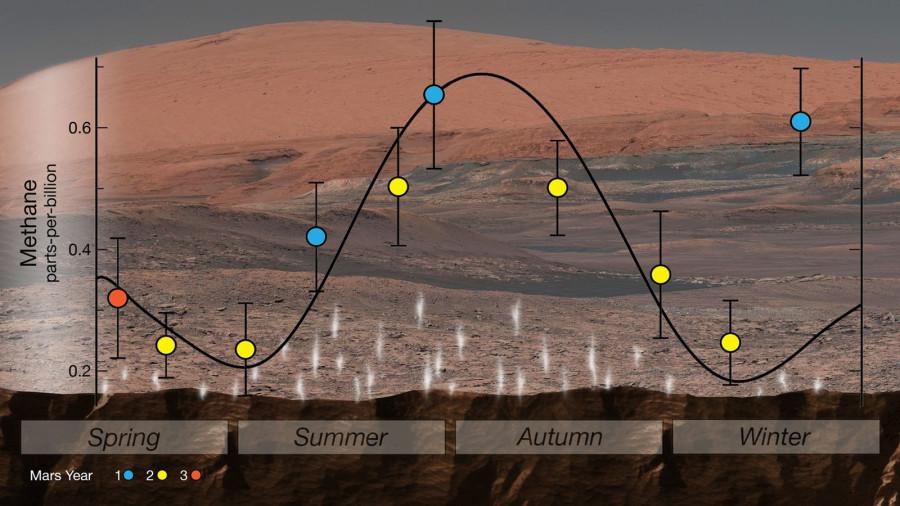 Метан и древняя органика. Curiosity нашел новые следы потенциальной обитаемости Марса метана, может, Curiosity, происхождения, марсианского, биологическое, марсохода, метан, атмосфере, марсианской, состав, планеты, Pasteur, образцов, грунта, будет, борту, является, веществ, могут