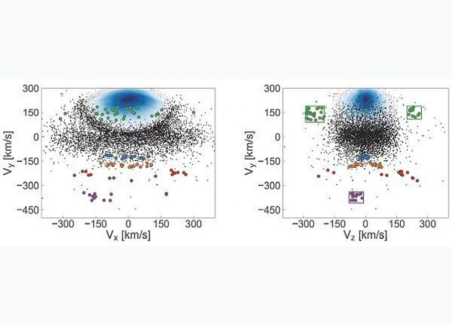 Gaia telescope helped find traces of the ancient Milky Way confluences of the Milky, stars, galaxies, this, rather, of all, symmetry, Sometimes, which, many, stars, galaxies are, large, groups, small, analysis, fractions, contains