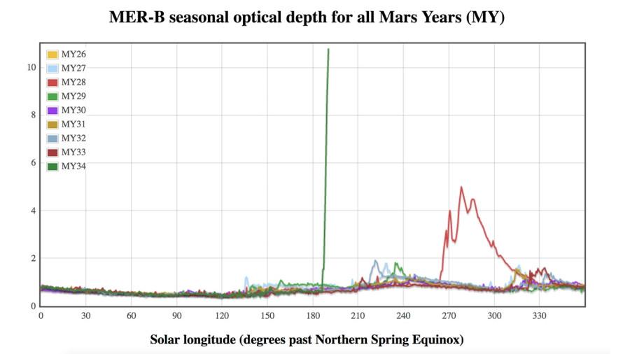 Марсианская пылевая буря продолжат усиливаться Opportunity, пылевой, чтобы, ровер, марсохода, время, марсианской, Curiosity, Фотография, атмосферы, может, снова, энергию, Также, панели, сделанная, получает, Землей, подзарядить, батареи