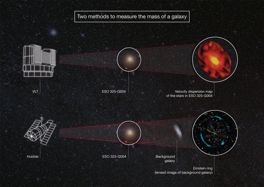 Очень Большой Телескоп и «Хаббл» помогли проверить теорию относительности