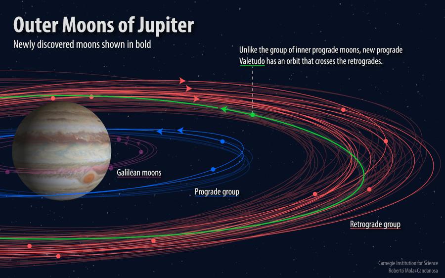 Астрономы нашли 10 новых спутников Юпитера