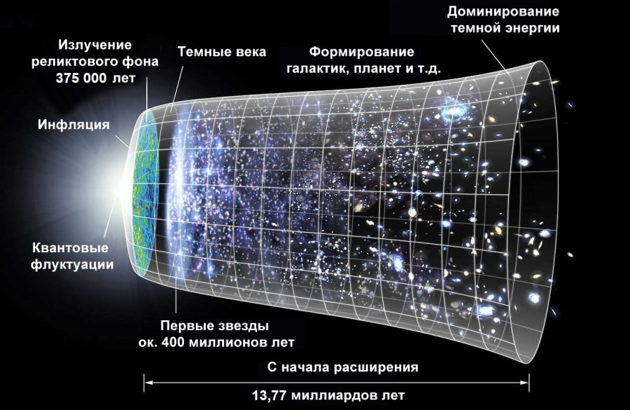 """Astronomers have found a """"desert"""" region on the edge of the universe of the universe, radiation, after, dark stars, galaxies,According to, the process of regions, much, light, cooling, separate, reason, faster, some kind, predicts, second, distributed, it is considered"""