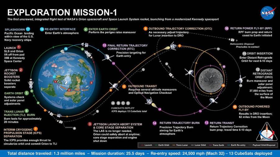 NASA изучает возможность запустить Orion на коммерческой ракете Orion, будет, корабля, запуска, время, Брайденстайн, Поэтому, корабль, первый, момент, затем, носителя, данный, Брайденстайна, Однако, орбиту, агентство, Конгрессе, возможности, использовать