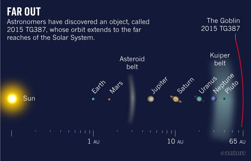 """Astronomers have found the distant trans-Neptune object """"Goblin"""", Trujillo, Sheppard, Solar, is, systems, Oort, clouds, astronomers, quite, mass, enough, object, object, objects, trans-Neptunian, moving, along, objects like"""