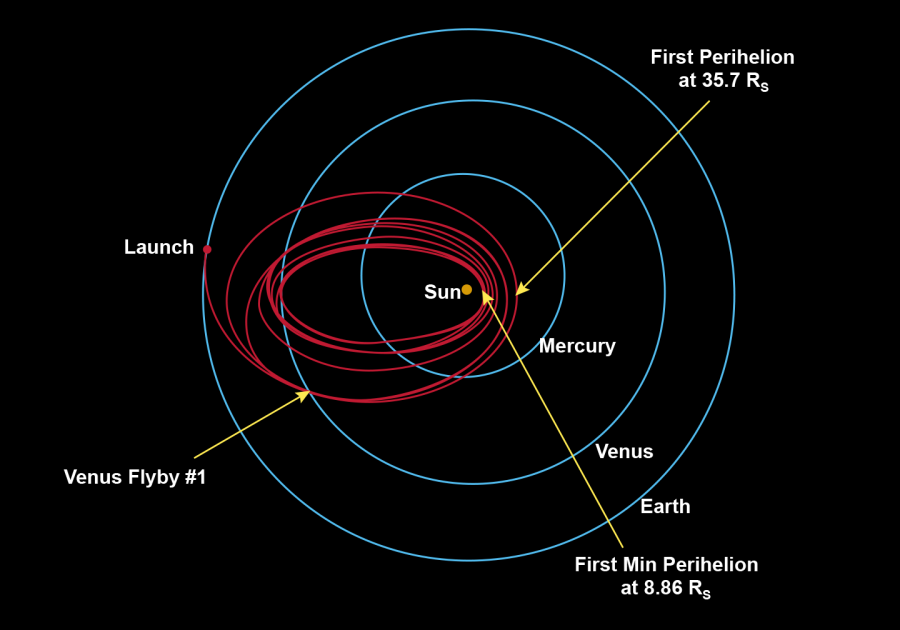 The interplanetary maneuvers of the last days of October, Parker, distance, OSIRISREx, will carry out, news, pass, less, which, apparatus, course, first, Venus, So, November, Bennu, distance, overcame, immediately