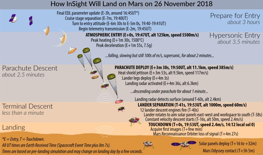 InSight готовится к высадке на Марс