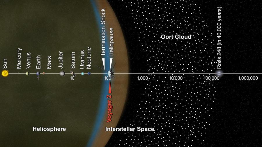 «Вояджер-2» в масштабе Солнечной системы