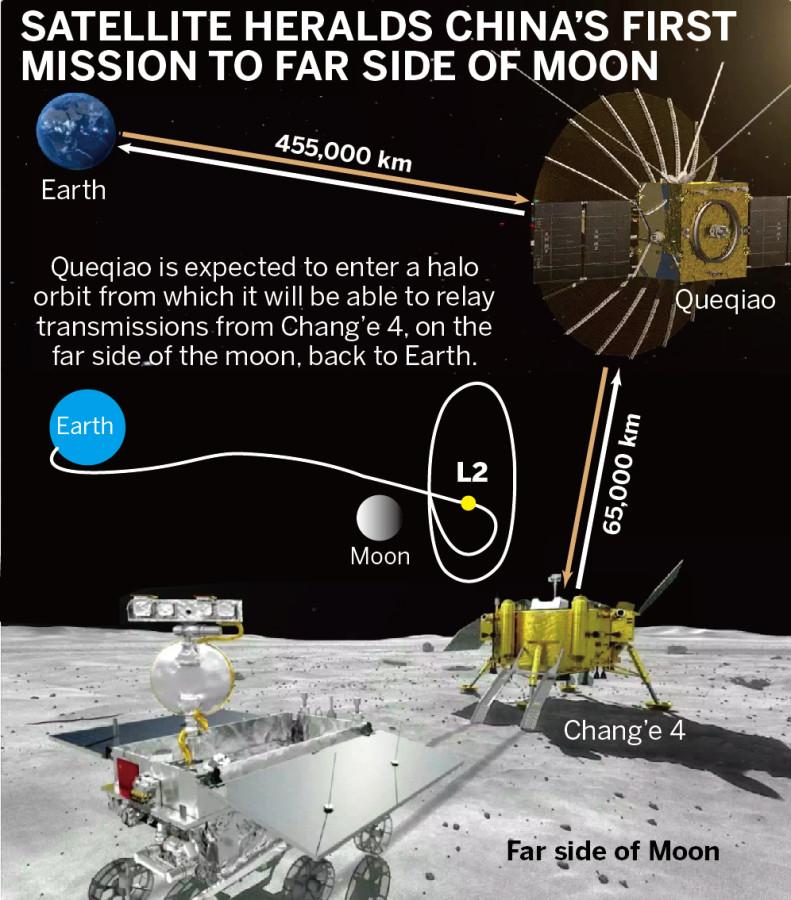 «Чанъэ-4» вышел на окололунную орбиту «Чанъэ4», миссии, спутника, время, Кармана, «Цюэцяо», Станция, высадит, пролить, мантии, должно, геологическую, историю, поверхность, ровера, «Чанъэ3», оснащен, запасного, созданный, лунной