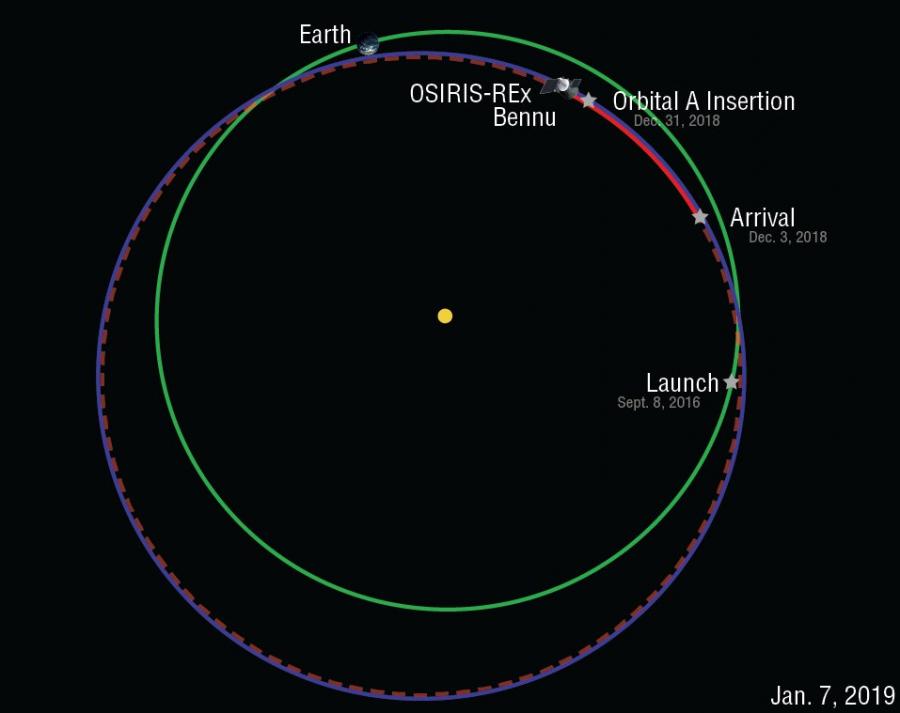 Земля, Луна и астероид Бенну в одном кадре Бенну, астероида, звезды, OSIRISREx, части, попали, сделан, правой, фоновые, время, нижней, снимок, можно, поверхности, ГидрыВ, находится, близкой, орбите, вокруг, настоящее