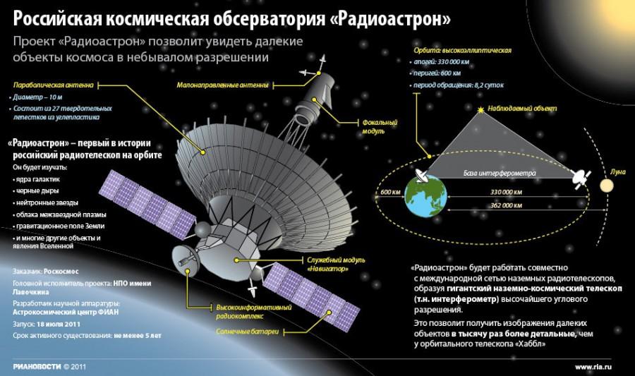 Миссия «Спектр-Р» официально прекращена