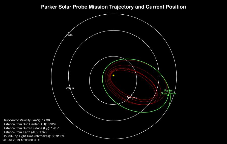 Parker Solar Probe начал вторую орбиту