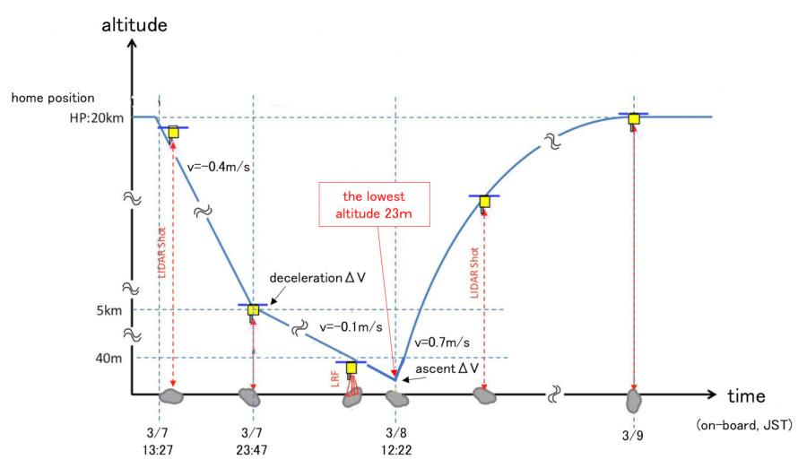 «Хаябуса-2» навестила регион S01