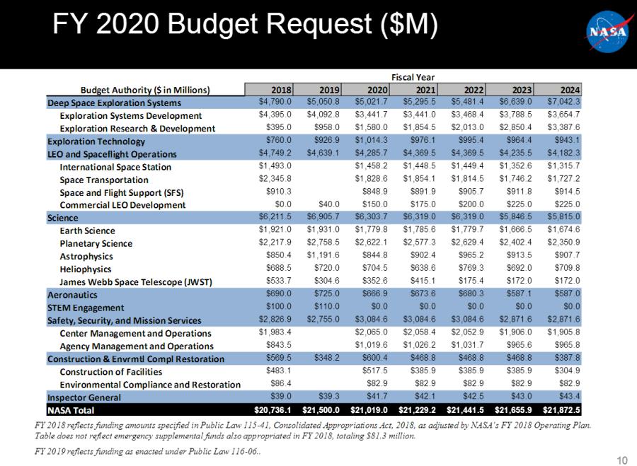 Представлен проект бюджета NASA на 2020 год бюджета, долларов, время, миссии, проект, выделение, будет, миллионов, проекте, станции, миллиард, Конгресс, предусматривает, документ, предполагает, Европе, миллиардов, предлагается, американский, выделить
