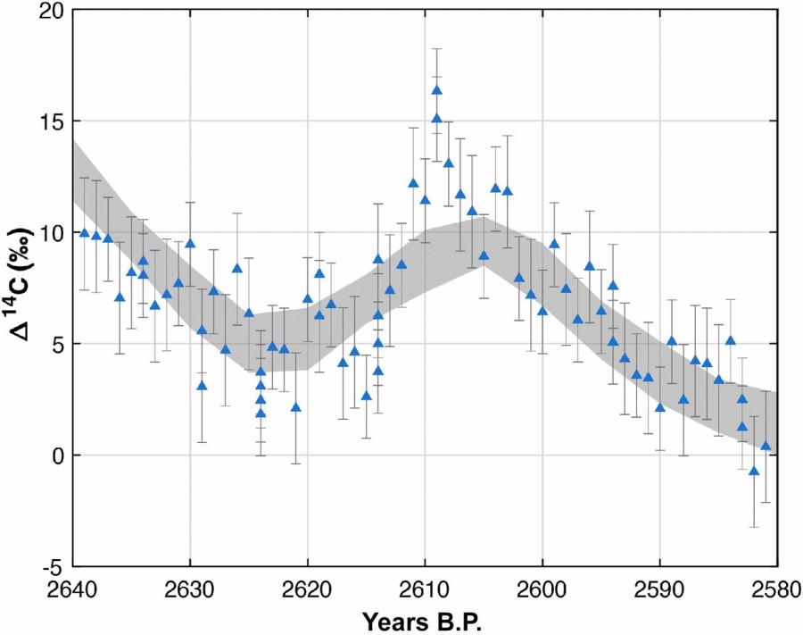 Ученые нашли следы солнечной вспышки произошедшей в 660 году до н. э. вспышки, вспышка, событие, удалось, годичных, мощные, солнечные, ледяных, кернов, содержание, углерода14, повышенное, кольцах, какой, мощной, самые, могут, является, Солнце, журнала