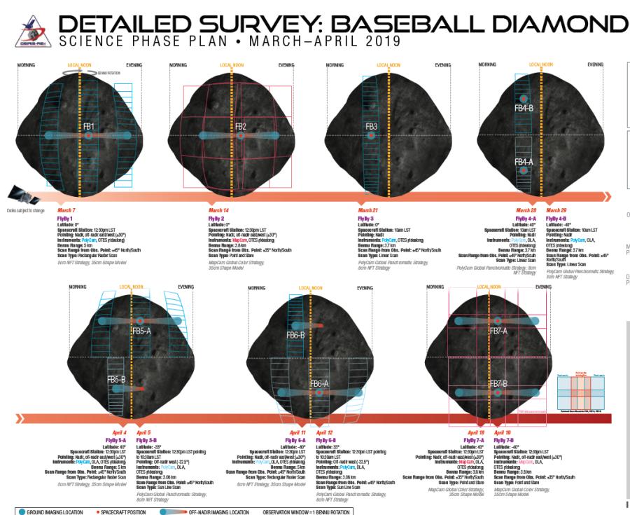 OSIRIS-REx нашел перспективный участок на поверхности астероида Бенну поверхности, Бенну, камеры, OSIRISREx, астероида, булыжников, участок, MapCam, станция, серию, забора, обозначением, Baseball, известной, программы, Diamond, грунтаДо, рамках, которых, получит