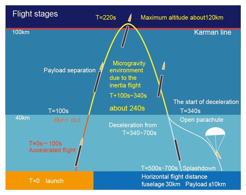 Запуск первой частной японской ракеты снова завершился неудачей