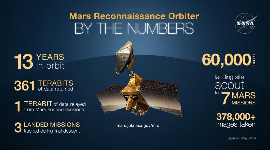 MRO завершил 60-тысячную орбиту вокруг Марса