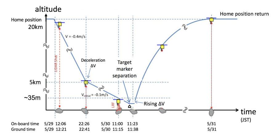 «Хаябуса-2» снова попытается сбросить целевой указатель на Рюгу